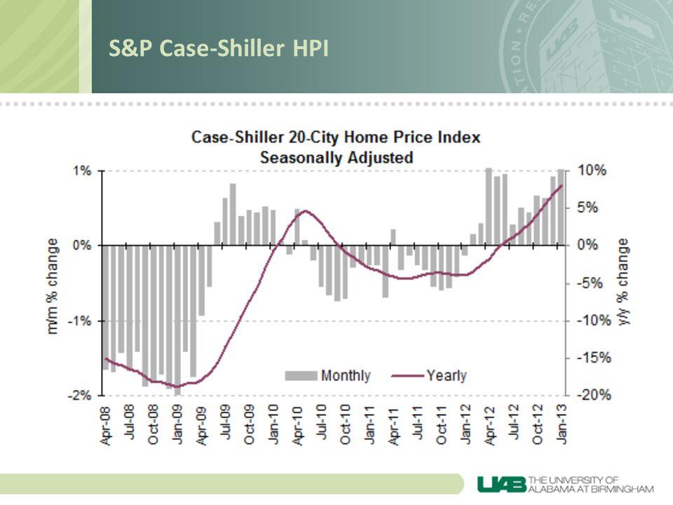 S&P Case-Shiller HPI