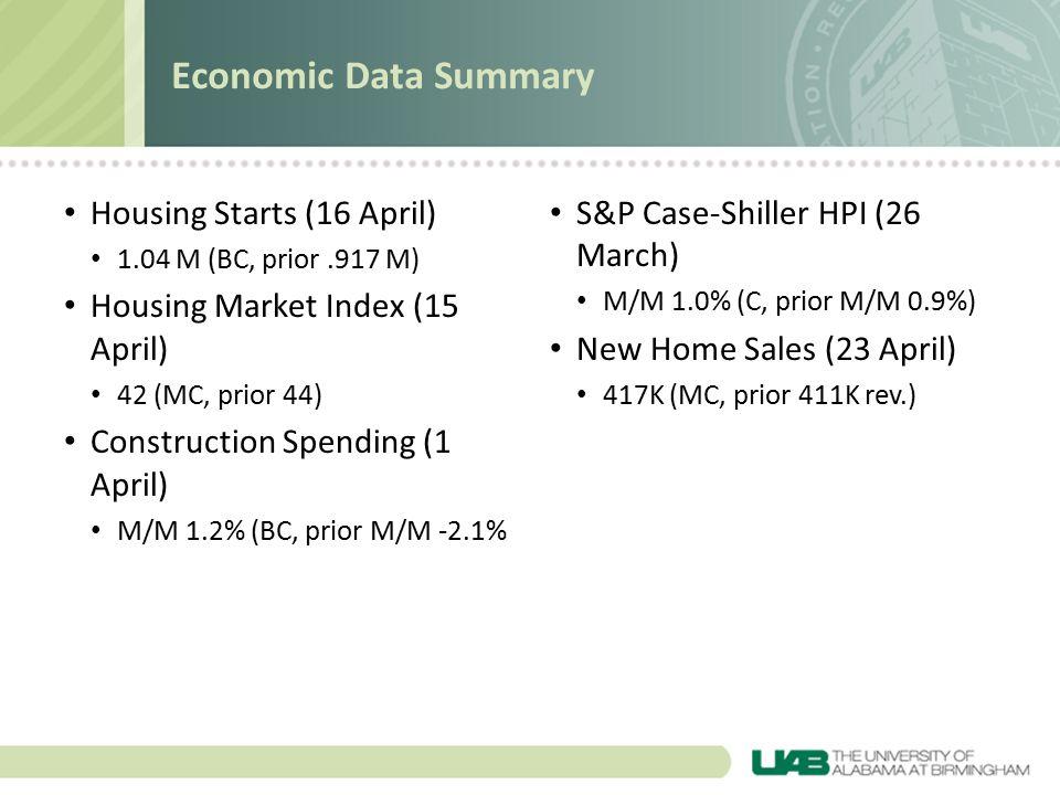 Housing Starts (16 April) 1.04 M (BC, prior.917 M) Housing Market Index (15 April) 42 (MC, prior 44) Construction Spending (1 April) M/M 1.2% (BC, prior M/M -2.1% S&P Case-Shiller HPI (26 March) M/M 1.0% (C, prior M/M 0.9%) New Home Sales (23 April) 417K (MC, prior 411K rev.) Economic Data Summary
