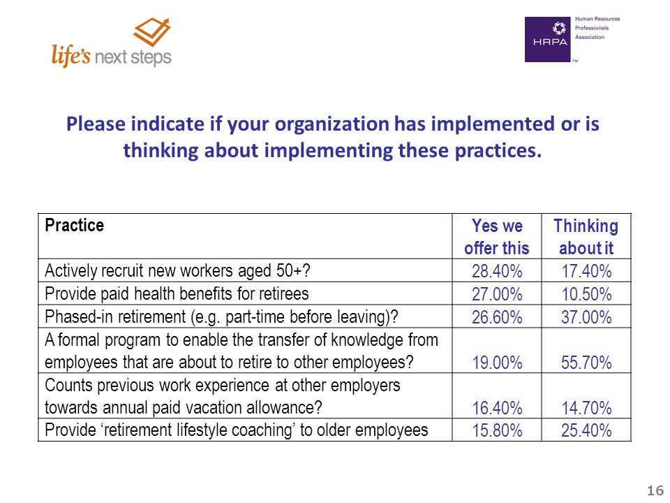16 Practice Yes we offer this Thinking about it Actively recruit new workers aged 50+.