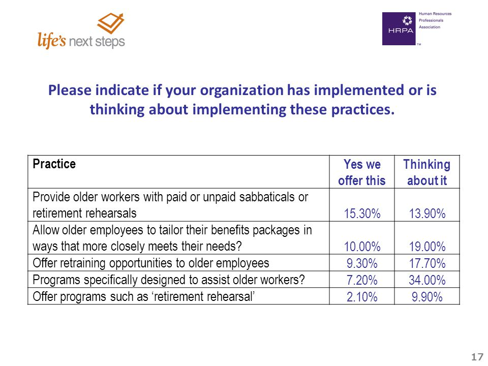 17 Practice Yes we offer this Thinking about it Provide older workers with paid or unpaid sabbaticals or retirement rehearsals 15.30%13.90% Allow older employees to tailor their benefits packages in ways that more closely meets their needs.