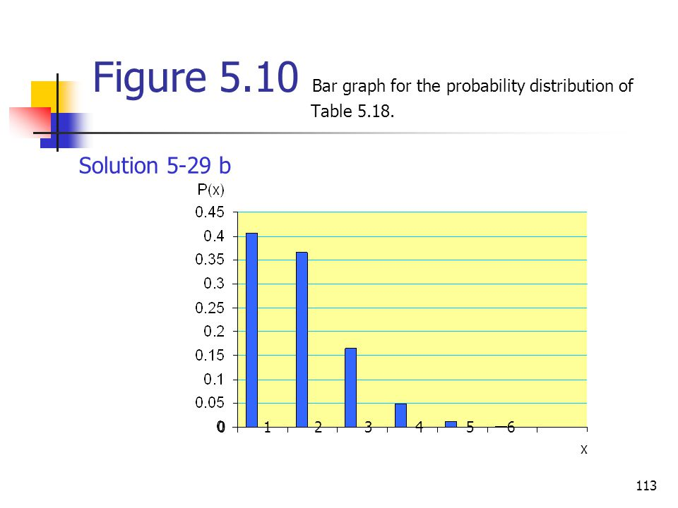 113 Figure 5.10 Bar graph for the probability distribution of Table 5.18. 0 1 2 3 4 5 6 Solution 5-29 b