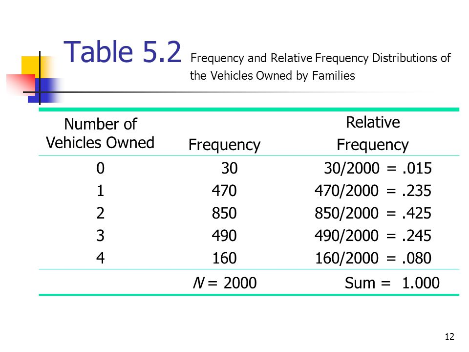 12 Table 5.2 Frequency and Relative Frequency Distributions of the Vehicles Owned by Families Number of Vehicles Owned Frequency Relative Frequency 0123401234 30 470 850 490 160 30/2000 =.015 470/2000 =.235 850/2000 =.425 490/2000 =.245 160/2000 =.080 N = 2000 Sum = 1.000