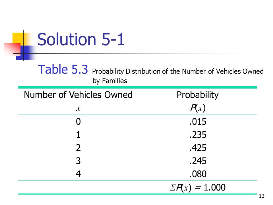 13 Solution 5-1 Table 5.3 Probability Distribution of the Number of Vehicles Owned by Families Number of Vehicles Owned x Probability P( x ) 0123401234.015.235.425.245.080 Σ P( x ) = 1.000