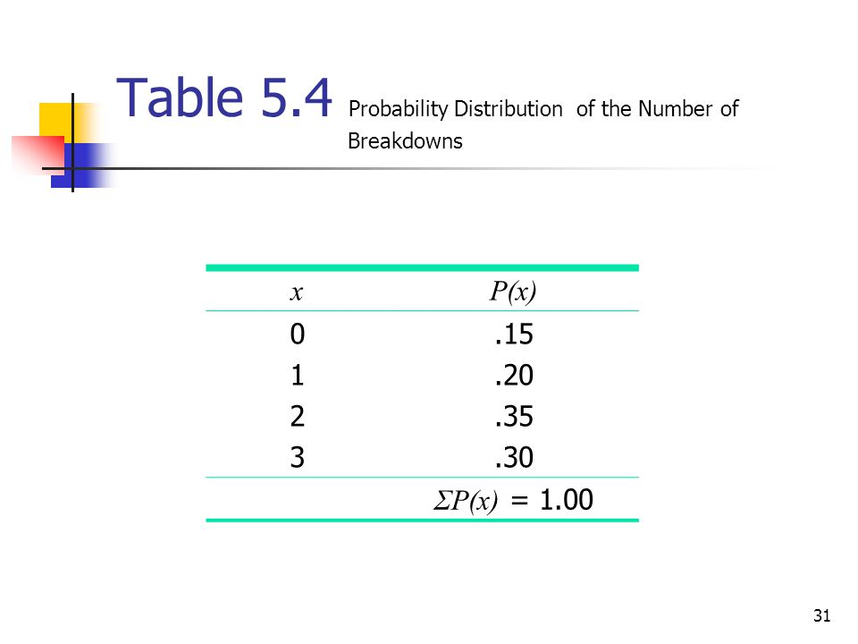 31 Table 5.4 Probability Distribution of the Number of Breakdowns xP(x) 01230123.15.20.35.30 ΣP(x) = 1.00