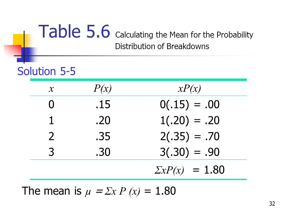 32 Table 5.6 Calculating the Mean for the Probability Distribution of Breakdowns Solution 5-5 xP(x)xP(x) 01230123.15.20.35.30 0(.15) =.00 1(.20) =.20 2(.35) =.70 3(.30) =.90 ΣxP(x) = 1.80 The mean is µ = Σx P (x) = 1.80