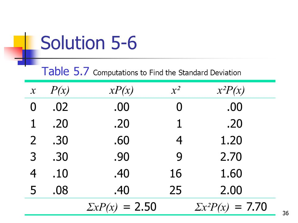 36 Solution 5-6 Table 5.7 Computations to Find the Standard Deviation xP(x)xP(x)x²x²x²P(x) 012345012345.02.20.30.10.08.00.20.60.90.40 0 1 4 9 16 25.00.20 1.20 2.70 1.60 2.00 ΣxP(x) = 2.50 Σx²P(x) = 7.70