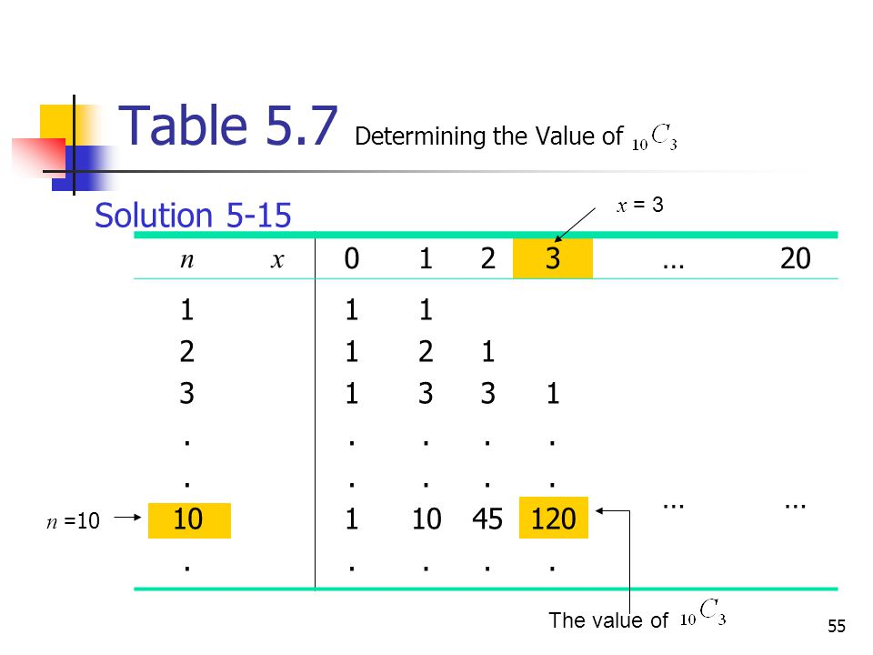 55 Table 5.7 Determining the Value of nx 0123…20 1 2 3. 10. 111..1.111..1. 1 2 3. 10. 1 3. 45. 1. 120. …… n = 10 x = 3 The value of Solution 5-15