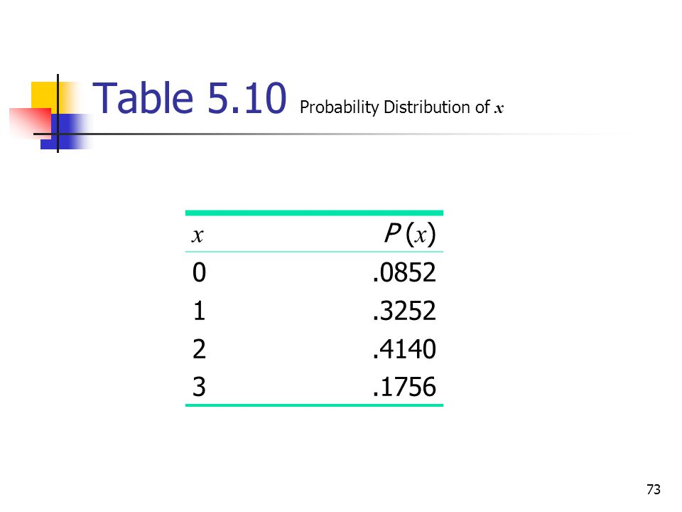 73 Table 5.10 Probability Distribution of x x P ( x ) 01230123.0852.3252.4140.1756