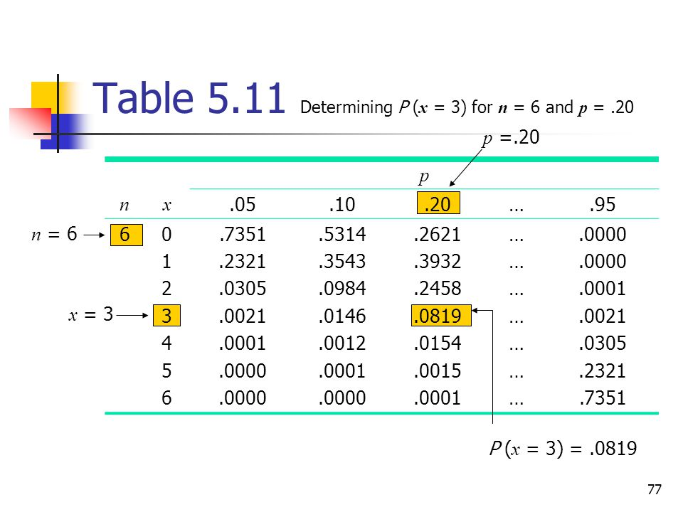 77 Table 5.11 Determining P ( x = 3) for n = 6 and p =.20 p nx.05.10.20….95 601234560123456.7351.2321.0305.0021.0001.0000.5314.3543.0984.0146.0012.000
