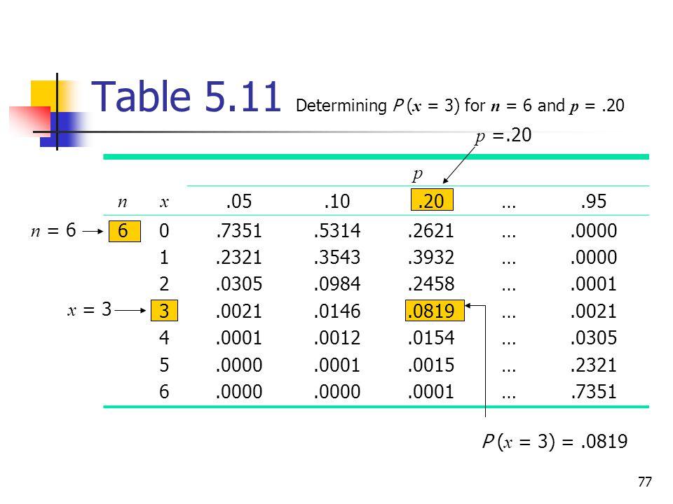 77 Table 5.11 Determining P ( x = 3) for n = 6 and p =.20 p nx.05.10.20….95 601234560123456.7351.2321.0305.0021.0001.0000.5314.3543.0984.0146.0012.0001.0000.2621.3932.2458.0819.0154.0015.0001 …………………………………….0000.0001.0021.0305.2321.7351 n = 6 p =.20 P ( x = 3) =.0819 x = 3