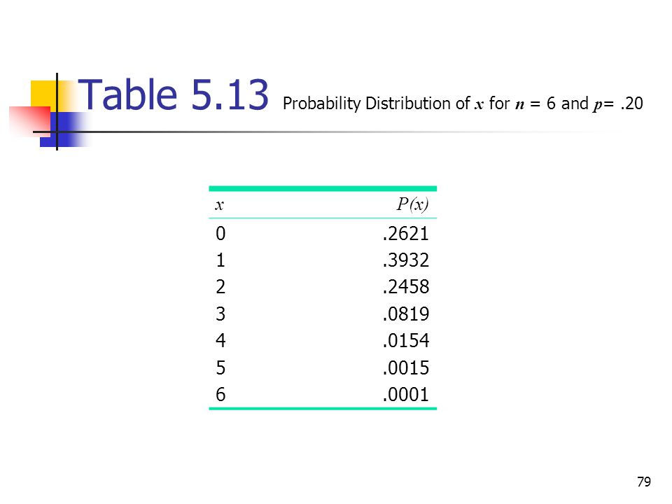 79 Table 5.13 Probability Distribution of x for n = 6 and p =.20 xP(x) 01234560123456.2621.3932.2458.0819.0154.0015.0001