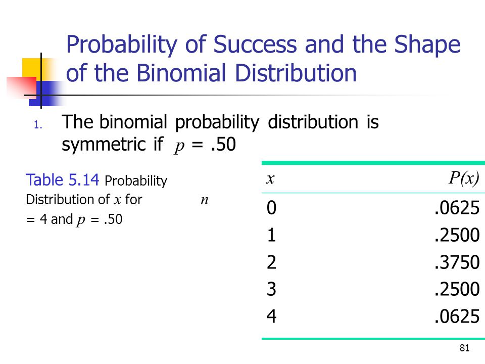 81 Probability of Success and the Shape of the Binomial Distribution 1. The binomial probability distribution is symmetric if p =.50 xP(x) 0123401234.
