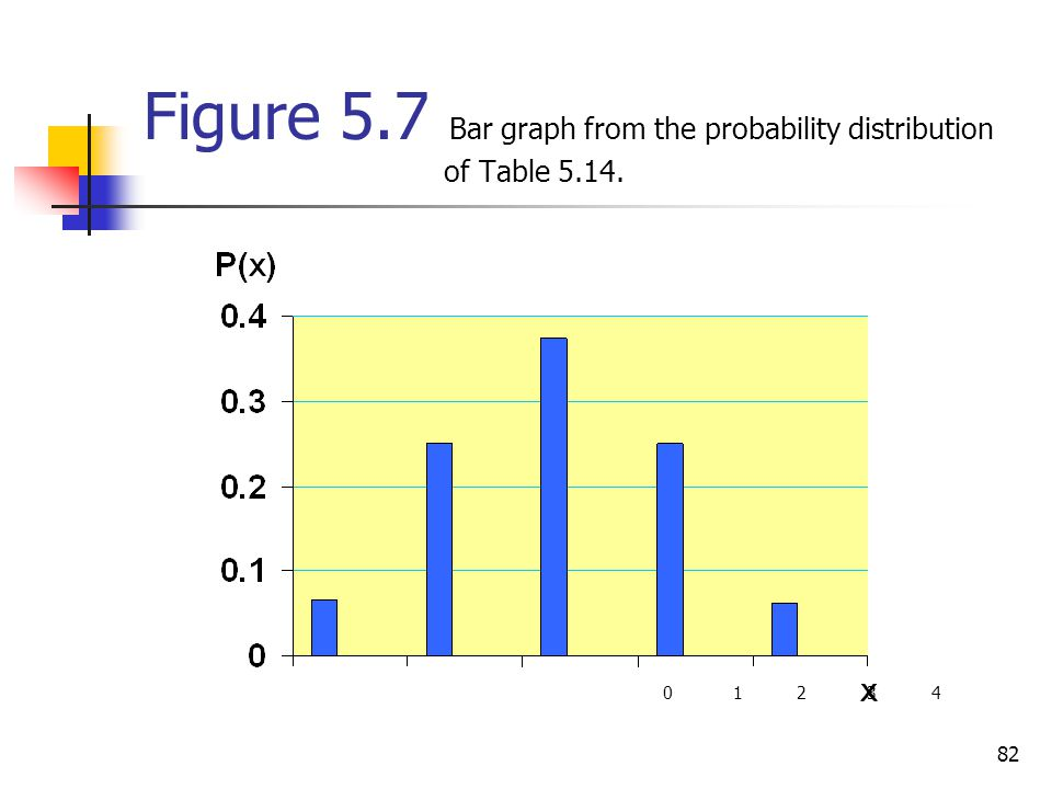 82 Figure 5.7 Bar graph from the probability distribution of Table 5.14. 0 1 2 3 4