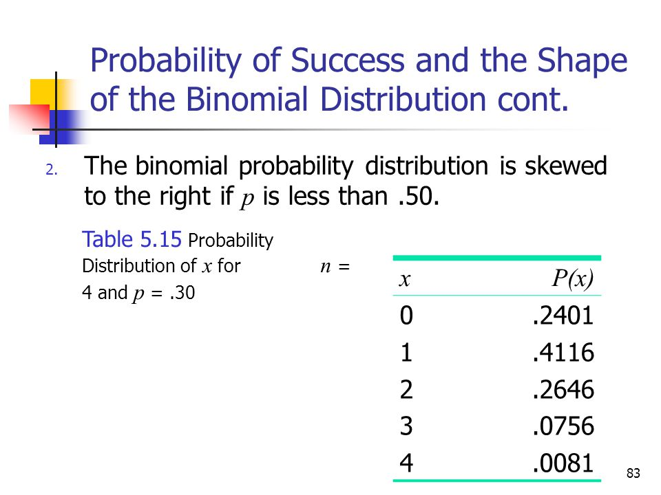 83 Probability of Success and the Shape of the Binomial Distribution cont.