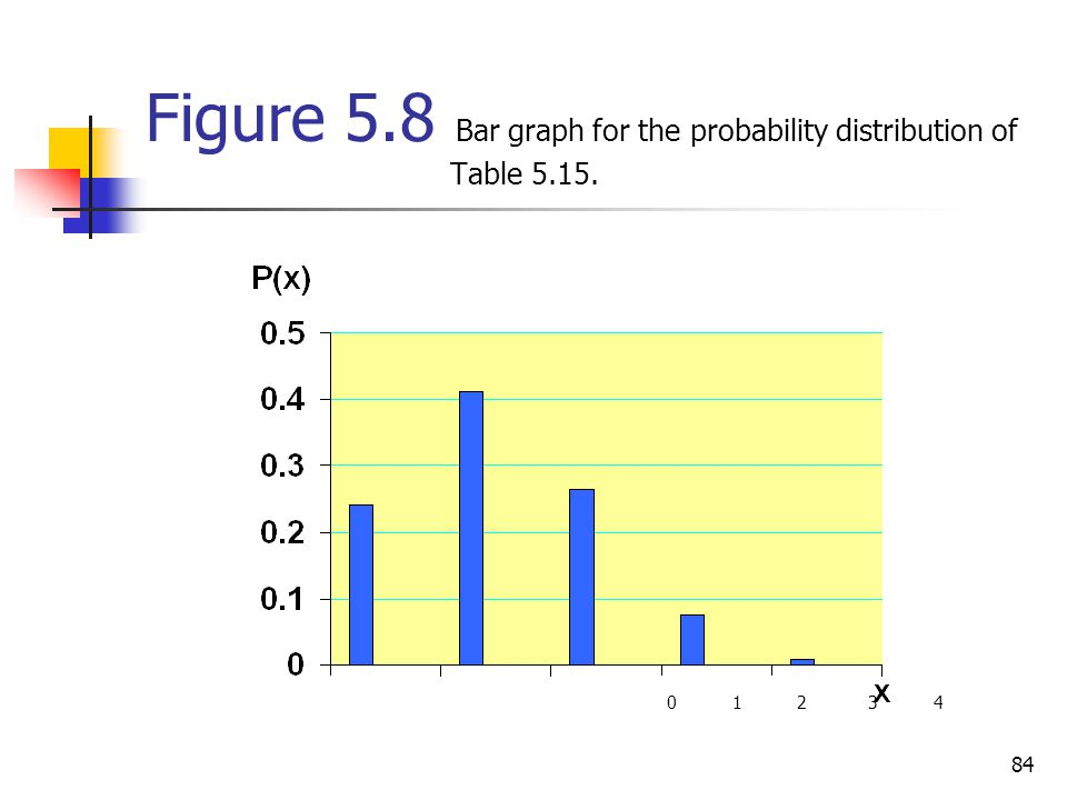 84 Figure 5.8 Bar graph for the probability distribution of Table 5.15. 0 1 2 3 4