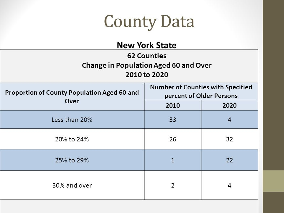 County Data Proportion of County Population Aged 60 and Over Number of Counties with Specified percent of Older Persons 20102020 Less than 20%334 20% to 24%2632 25% to 29%122 30% and over24 Source: Woods & Poole Economics, Inc., 2011 State Profile New York State 62 Counties Change in Population Aged 60 and Over 2010 to 2020