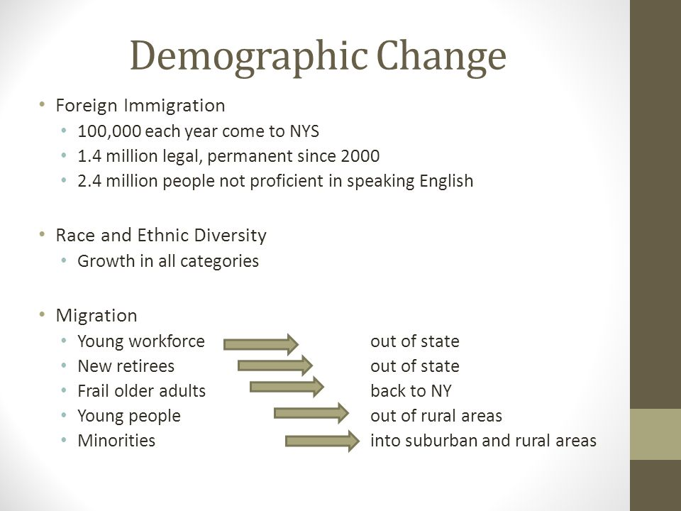 Demographic Change Foreign Immigration 100,000 each year come to NYS 1.4 million legal, permanent since 2000 2.4 million people not proficient in speaking English Race and Ethnic Diversity Growth in all categories Migration Young workforceout of state New retireesout of state Frail older adultsback to NY Young peopleout of rural areas Minoritiesinto suburban and rural areas