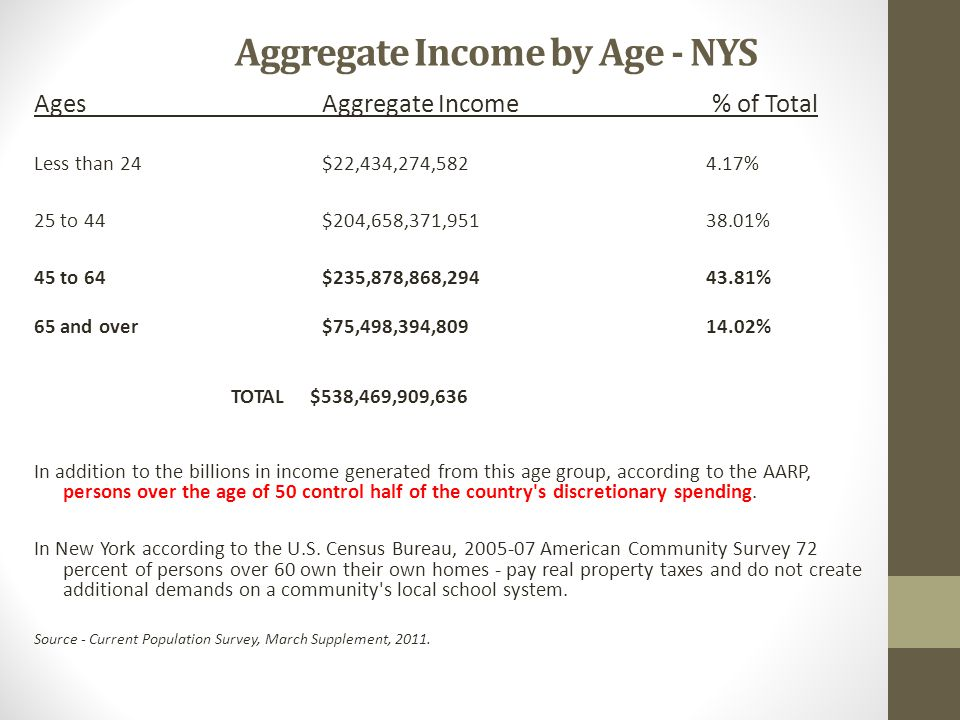 Aggregate Income by Age - NYS Ages Aggregate Income % of Total Less than 24 $22,434,274,582 4.17% 25 to 44 $204,658,371,951 38.01% 45 to 64 $235,878,8