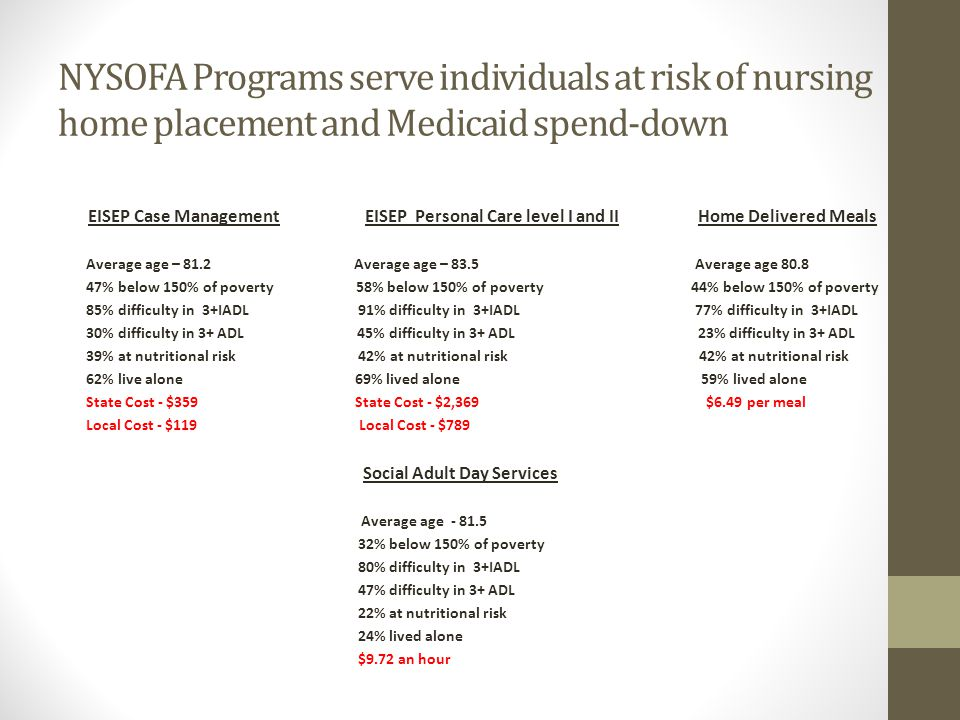 NYSOFA Programs serve individuals at risk of nursing home placement and Medicaid spend-down EISEP Case Management EISEP Personal Care level I and II Home Delivered Meals Average age – 81.2 Average age – 83.5 Average age 80.8 47% below 150% of poverty 58% below 150% of poverty 44% below 150% of poverty 85% difficulty in 3+IADL 91% difficulty in 3+IADL 77% difficulty in 3+IADL 30% difficulty in 3+ ADL 45% difficulty in 3+ ADL 23% difficulty in 3+ ADL 39% at nutritional risk 42% at nutritional risk 42% at nutritional risk 62% live alone 69% lived alone 59% lived alone State Cost - $359 State Cost - $2,369 $6.49 per meal Local Cost - $119 Local Cost - $789 Social Adult Day Services Average age - 81.5 32% below 150% of poverty 80% difficulty in 3+IADL 47% difficulty in 3+ ADL 22% at nutritional risk 24% lived alone $9.72 an hour