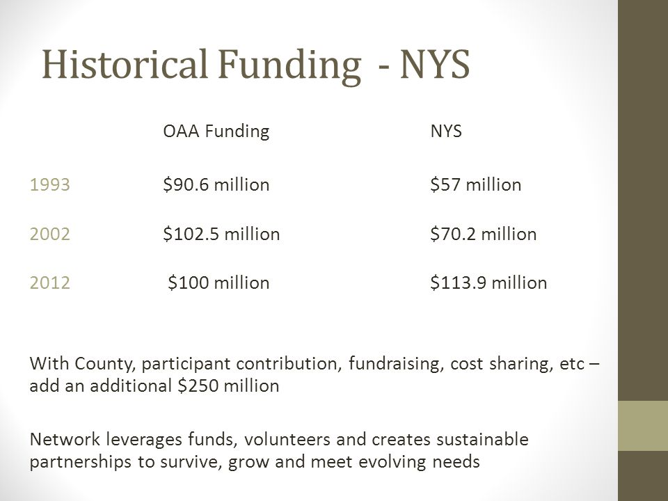 Historical Funding - NYS OAA FundingNYS 1993 $90.6 million$57 million 2002 $102.5 million$70.2 million 2012 $100 million$113.9 million With County, participant contribution, fundraising, cost sharing, etc – add an additional $250 million Network leverages funds, volunteers and creates sustainable partnerships to survive, grow and meet evolving needs