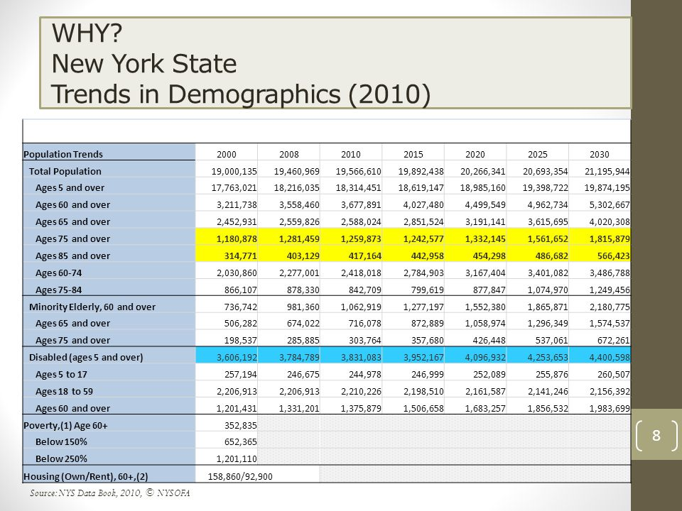 WHY? New York State Trends in Demographics (2010) Population Trends2000200820102015202020252030 Total Population19,000,13519,460,96919,566,61019,892,4