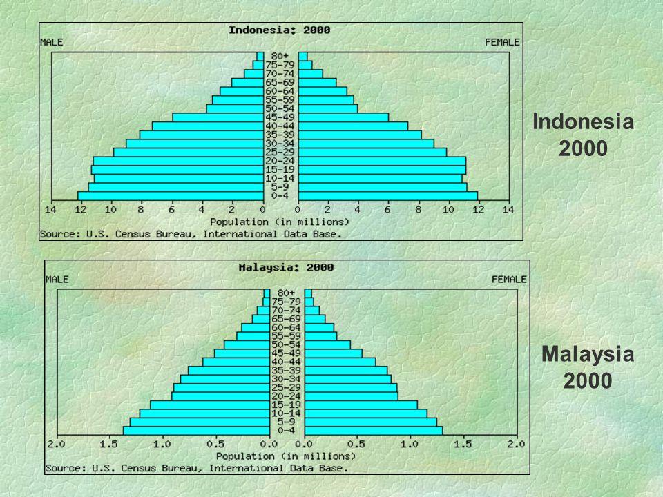 Indonesia 2000 Malaysia 2000