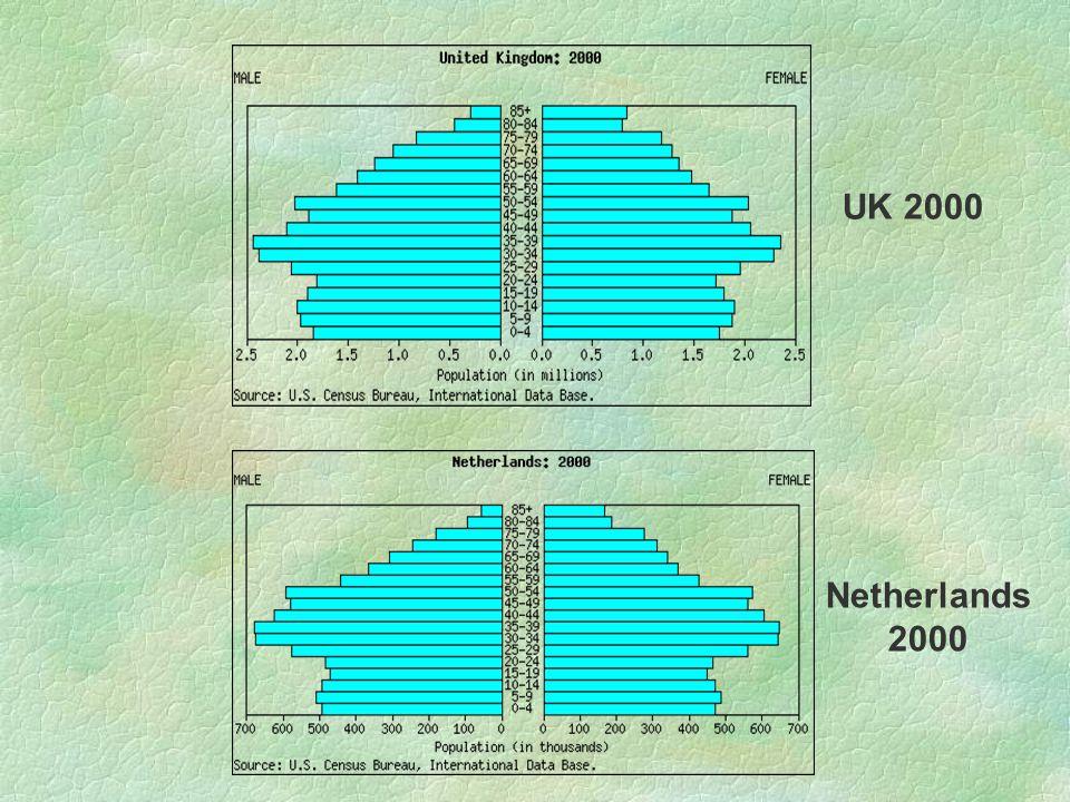 UK 2000 Netherlands 2000
