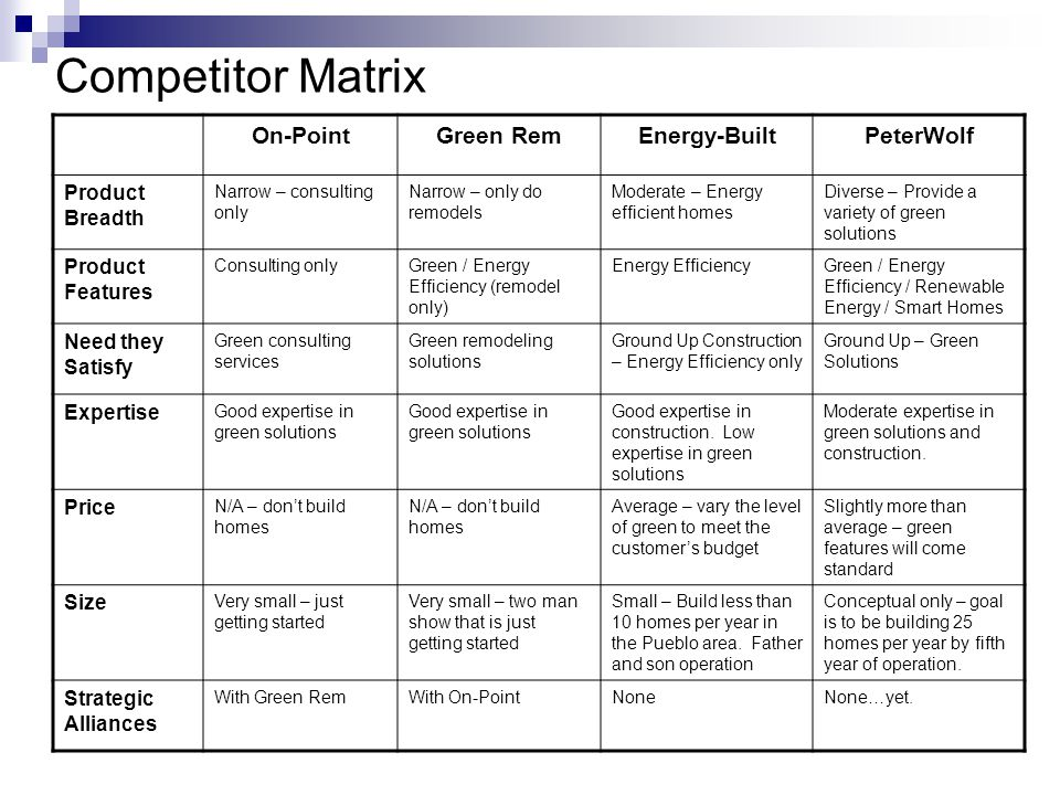 Competitor Matrix On-PointGreen RemEnergy-BuiltPeterWolf Product Breadth Narrow – consulting only Narrow – only do remodels Moderate – Energy efficient homes Diverse – Provide a variety of green solutions Product Features Consulting onlyGreen / Energy Efficiency (remodel only) Energy EfficiencyGreen / Energy Efficiency / Renewable Energy / Smart Homes Need they Satisfy Green consulting services Green remodeling solutions Ground Up Construction – Energy Efficiency only Ground Up – Green Solutions Expertise Good expertise in green solutions Good expertise in construction.