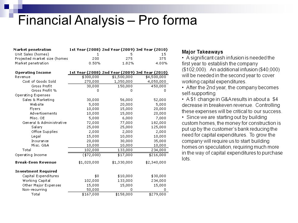 Financial Analysis – Pro forma Major Takeaways A significant cash infusion is needed the first year to establish the company ($102,000).