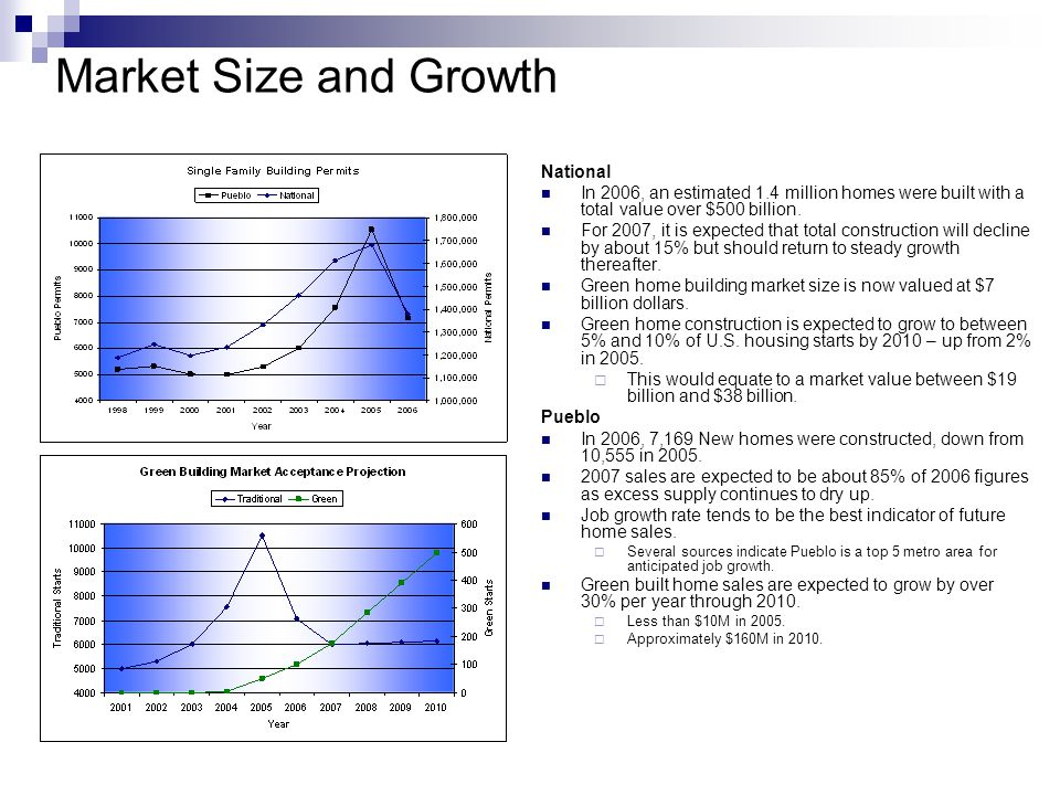 Market Size and Growth National In 2006, an estimated 1.4 million homes were built with a total value over $500 billion.
