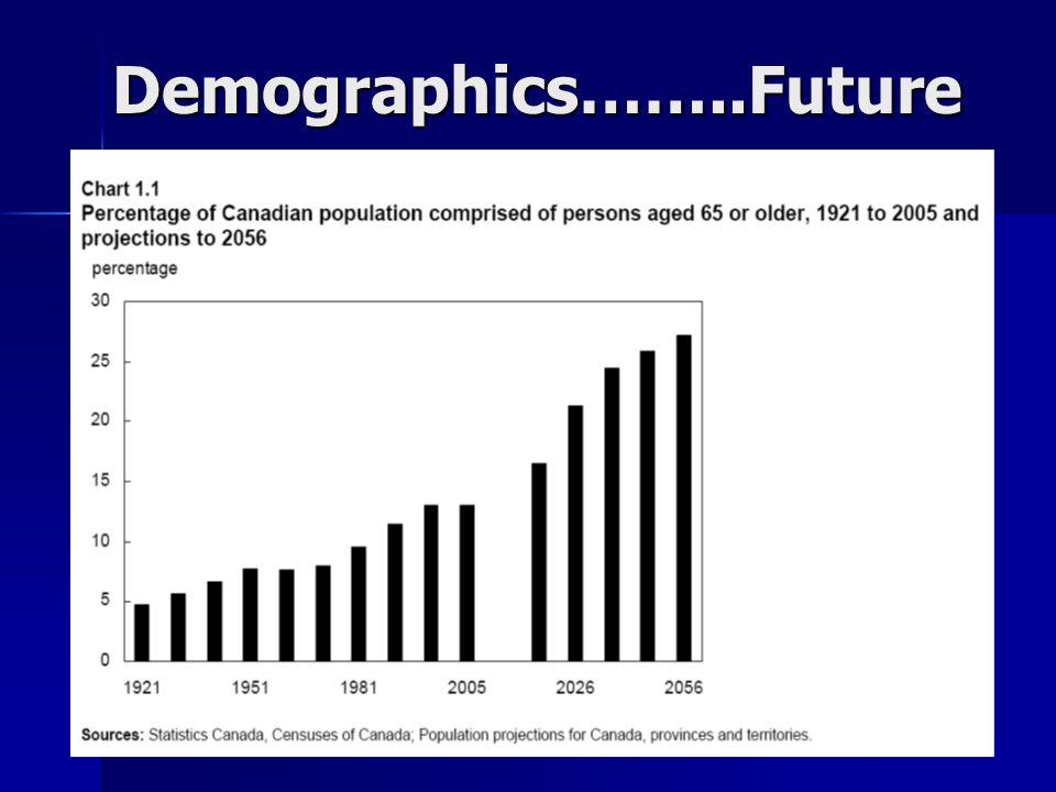 Demographics……..Future