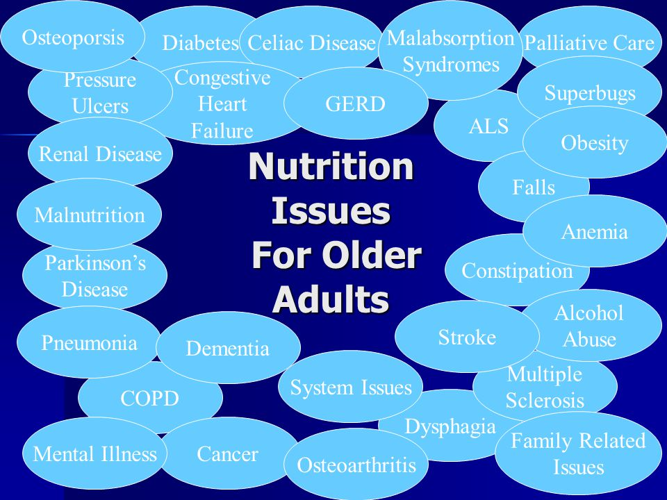 Diabetes ALS COPD Dysphagia Cancer Palliative CareCeliac Disease Constipation Superbugs Congestive Heart Failure Pressure Ulcers Multiple Sclerosis Parkinson's Disease Malabsorption Syndromes Osteoporsis GERD Pneumonia Falls Alcohol Abuse Stroke Osteoarthritis Anemia Family Related Issues Renal Disease Nutrition Issues For Older Adults System Issues Dementia Mental Illness Obesity Malnutrition