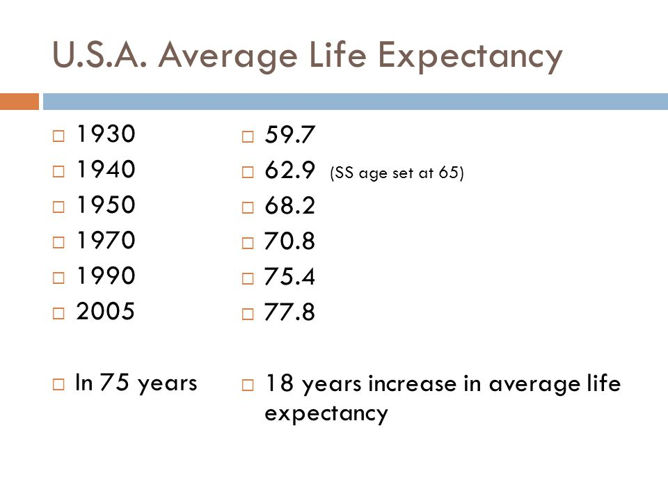 U.S.A. Average Life Expectancy  1930  1940  1950  1970  1990  2005  In 75 years  59.7  62.9 (SS age set at 65)  68.2  70.8  75.4  77.8 