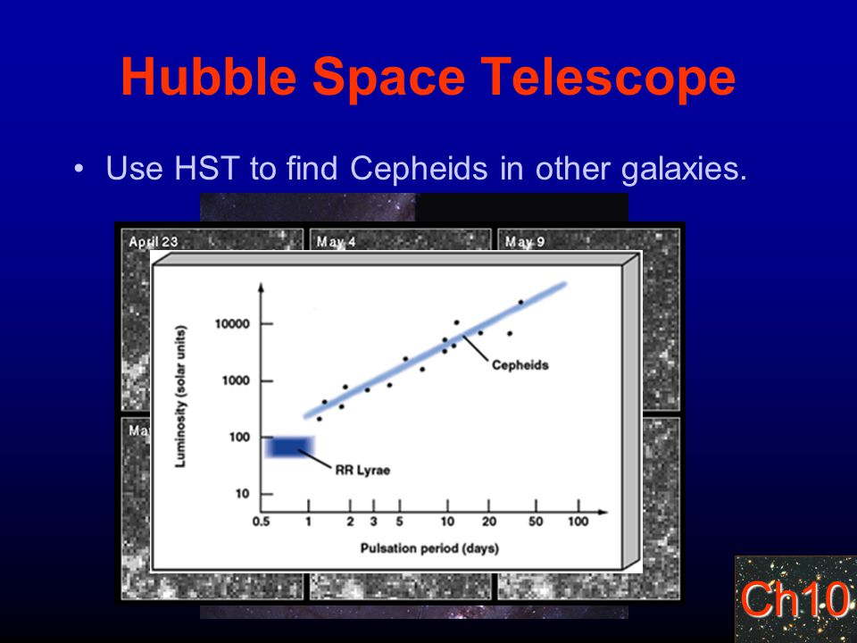 Ch10 Hubble Space Telescope Use HST to find Cepheids in other galaxies.