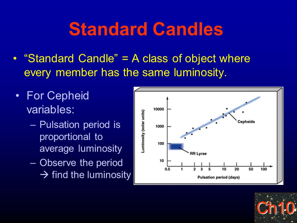 Ch10 Standard Candles Standard Candle = A class of object where every member has the same luminosity.