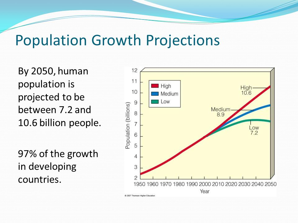 Population Growth Projections By 2050, human population is projected to be between 7.2 and 10.6 billion people.