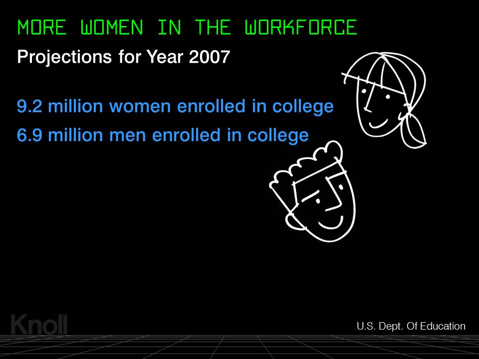 © 2000 Knoll, Inc. 9.2 million women enrolled in college 6.9 million men enrolled in college U.S. Dept. Of Education Projections for Year 2007 MORE WO