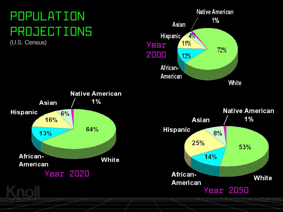 © 2000 Knoll, Inc. (U.S. Census) Year 2020 Year 2000 Year 2050 POPULATION PROJECTIONS