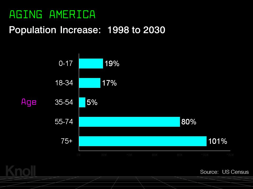 © 2000 Knoll, Inc. Population Increase: 1998 to 2030 Source: US Census Age AGING AMERICA