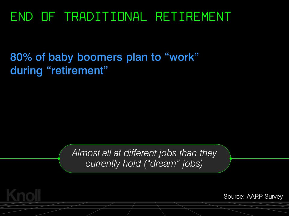 """© 2000 Knoll, Inc. Source: AARP Survey Almost all at different jobs than they currently hold (""""dream"""" jobs) END OF TRADITIONAL RETIREMENT 80% of baby"""
