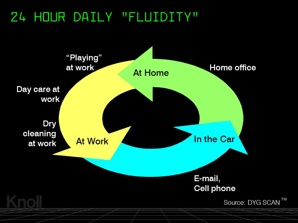 """© 2000 Knoll, Inc. At Home At Work In the Car Day care at work Dry cleaning at work Home office E-mail, Cell phone """"Playing"""" at work 24 HOUR DAILY """"FL"""
