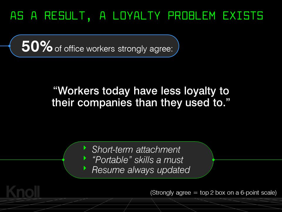 """© 2000 Knoll, Inc. """"Workers today have less loyalty to their companies than they used to."""" (Strongly agree = top 2 box on a 6-point scale) 50% of offi"""