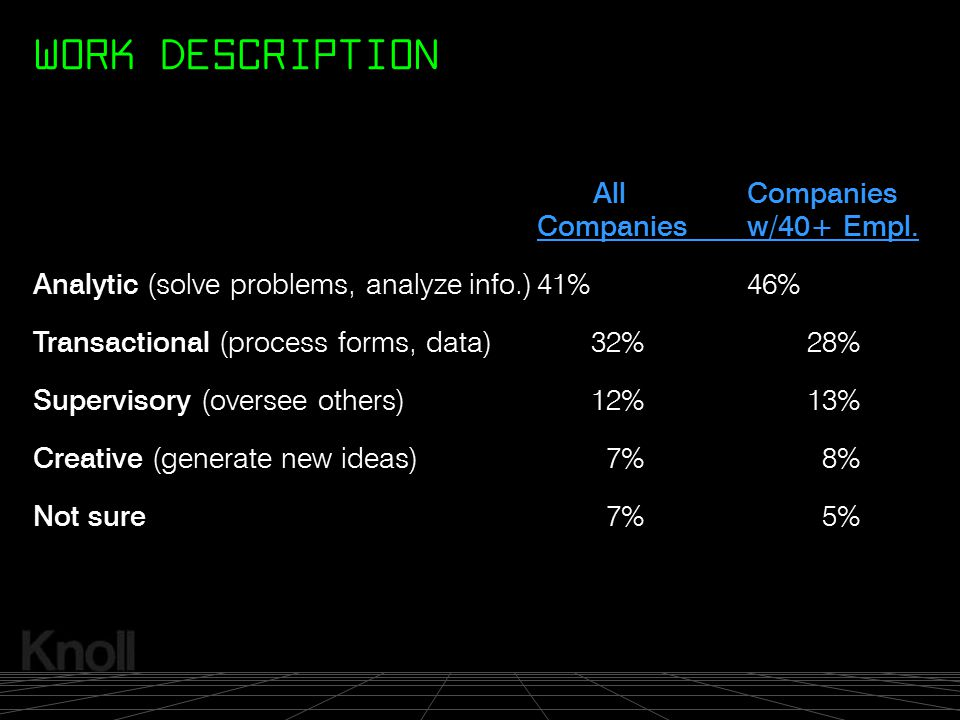 © 2000 Knoll, Inc. AllCompanies Companiesw/40+ Empl. Analytic (solve problems, analyze info.)41%46% Transactional (process forms, data)32%28% Supervis