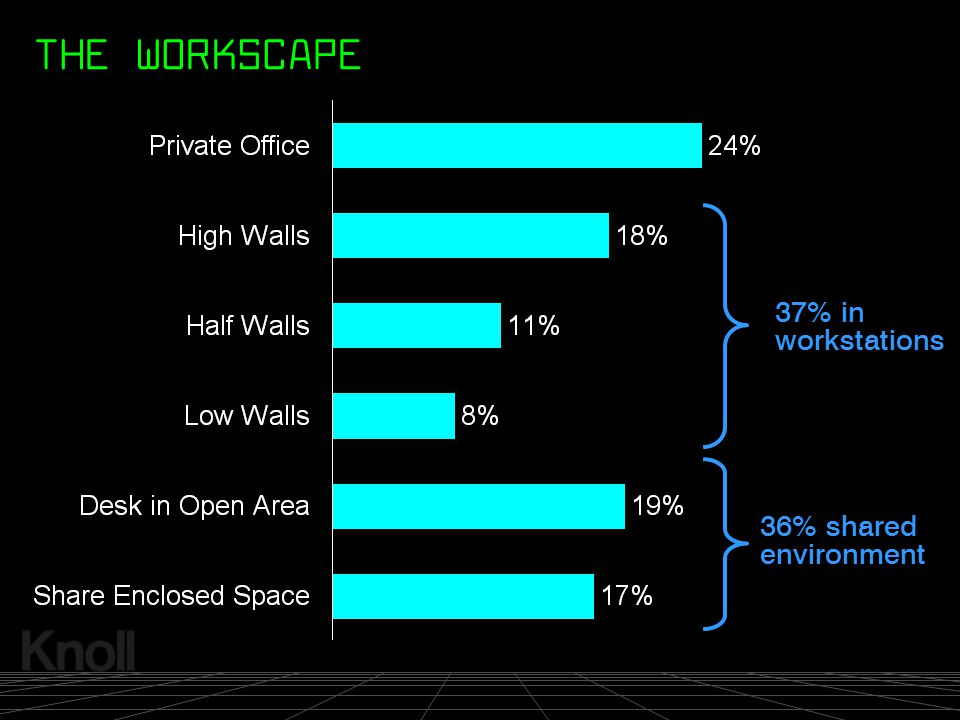 © 2000 Knoll, Inc. 37% in workstations 36% shared environment THE WORKSCAPE