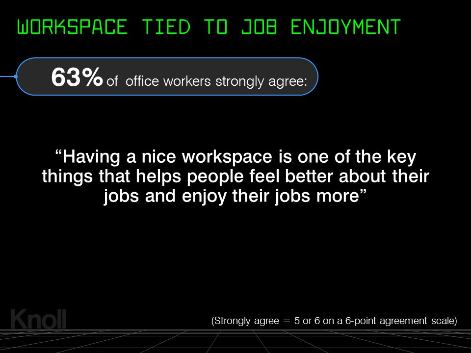 """© 2000 Knoll, Inc. """"Having a nice workspace is one of the key things that helps people feel better about their jobs and enjoy their jobs more"""" 63% of"""