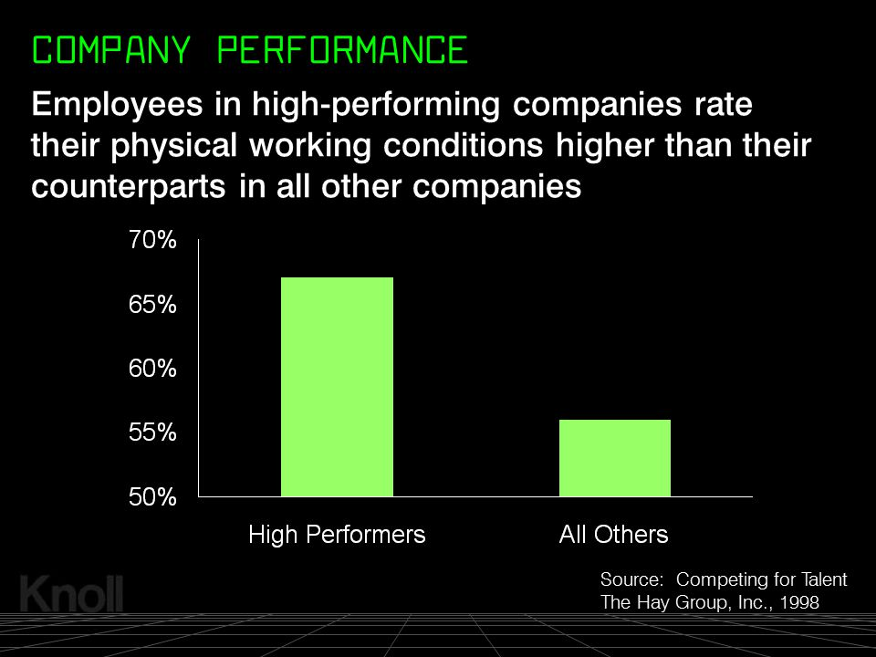 © 2000 Knoll, Inc. Source: Competing for Talent The Hay Group, Inc., 1998 Employees in high-performing companies rate their physical working condition