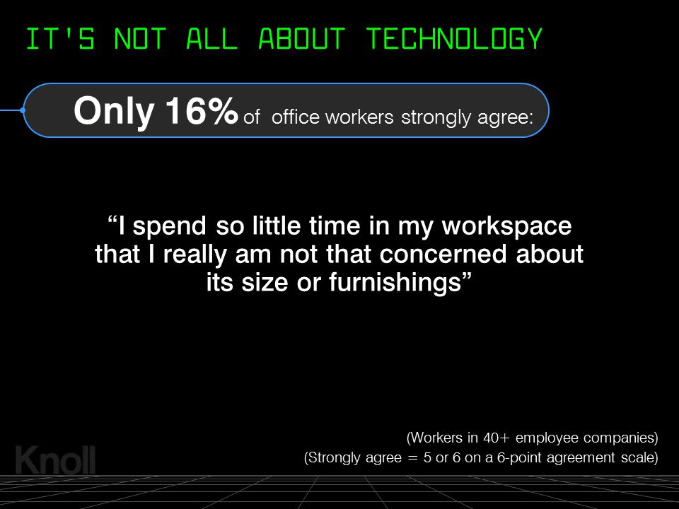 """© 2000 Knoll, Inc. Only 16% of office workers strongly agree: """"I spend so little time in my workspace that I really am not that concerned about its si"""