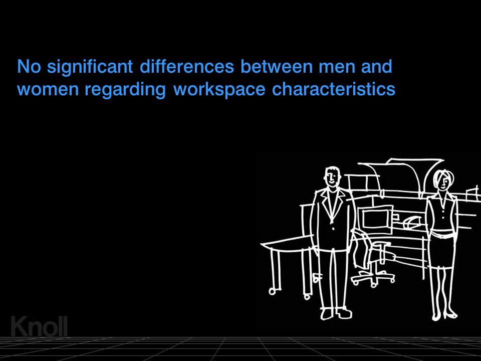 © 2000 Knoll, Inc. No significant differences between men and women regarding workspace characteristics