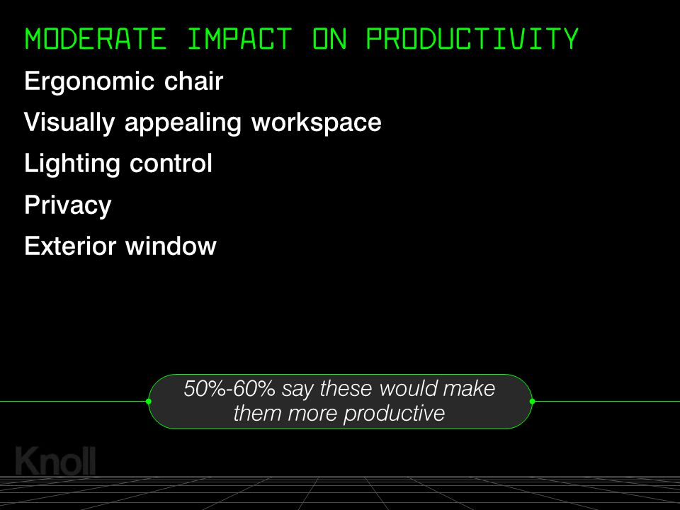 © 2000 Knoll, Inc. Ergonomic chair Visually appealing workspace Lighting control Privacy Exterior window 50%-60% say these would make them more produc