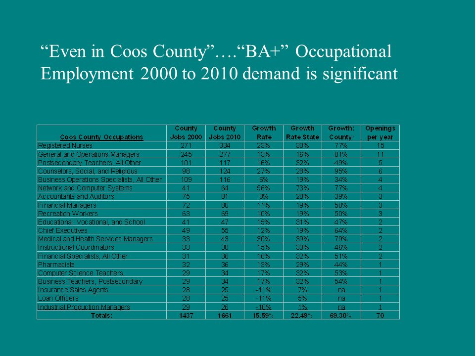 Even in Coos County …. BA+ Occupational Employment 2000 to 2010 demand is significant